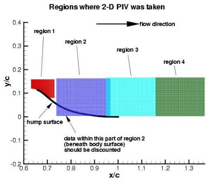 PIV regions for no-flow and suction conditions