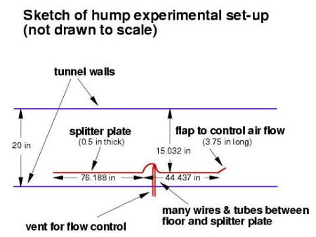 Hump wind-tunnel set-up